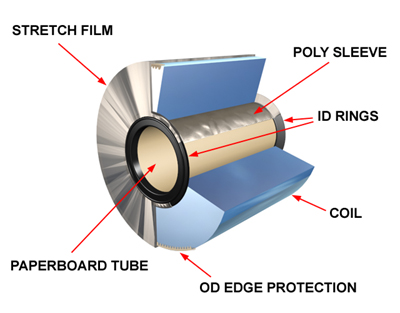 coil packaging diagram